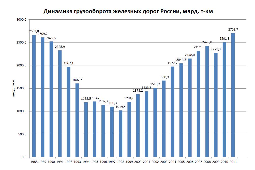 statistika-transporta-rossii
