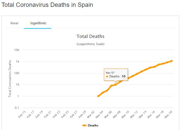 Cмерти от коронавируса в Испании