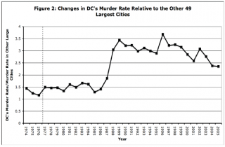 Washington D.C. Murder Rate Relative to the Other 49 Largest Cities
