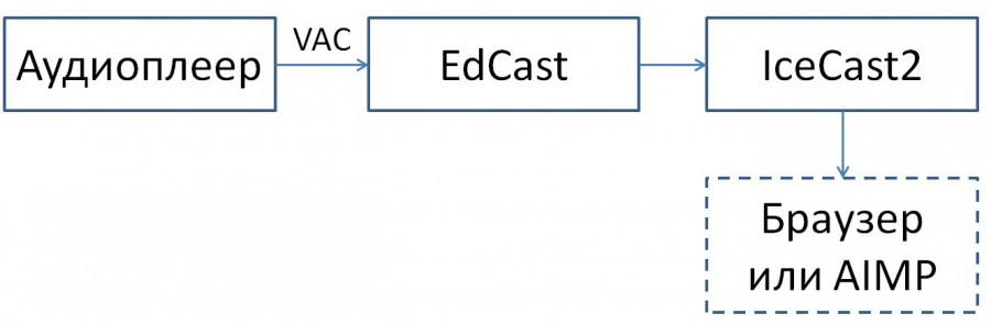 интернет-радио схема 2