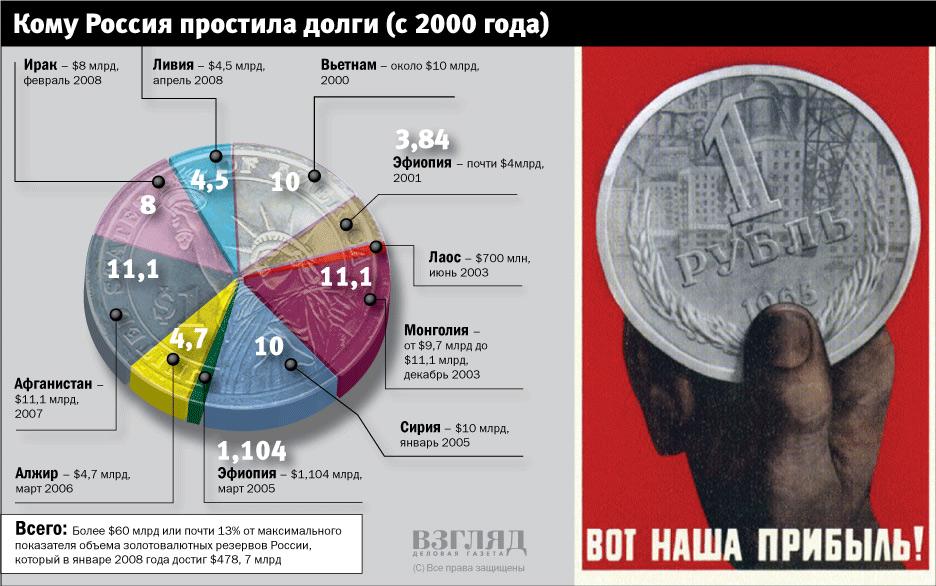 Россия списала кредиты типовые условия потребительского кредита восточный экспресс банк