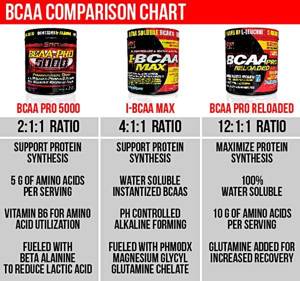 SAN BCAA - сравнение трех вариантов ВСАА