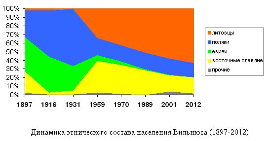 Этносостав Вильнюса (1897-2012)