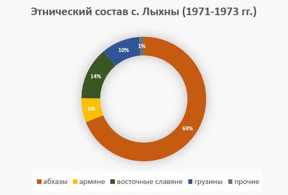 Этнический состав с. Лыхны (по данным похозяйственных книг 1971-1973 гг.)