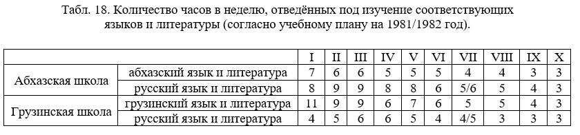 Часы, отведённые под изучение абх/гр/рус языков (1981/82 учебный год)