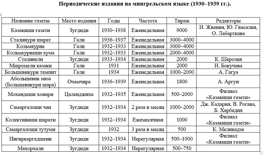 Периодические издания на мингрельском языке (1930-1939 гг.).