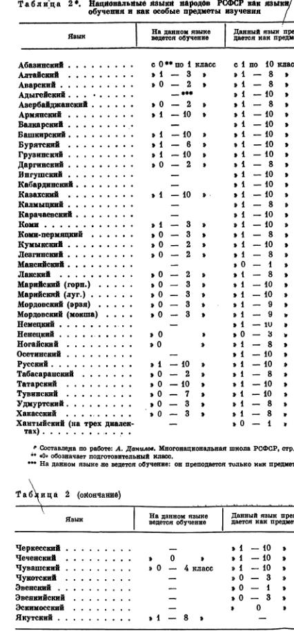 Языки РСФСР как языки обучения и как предметы в школе (1975 г.)