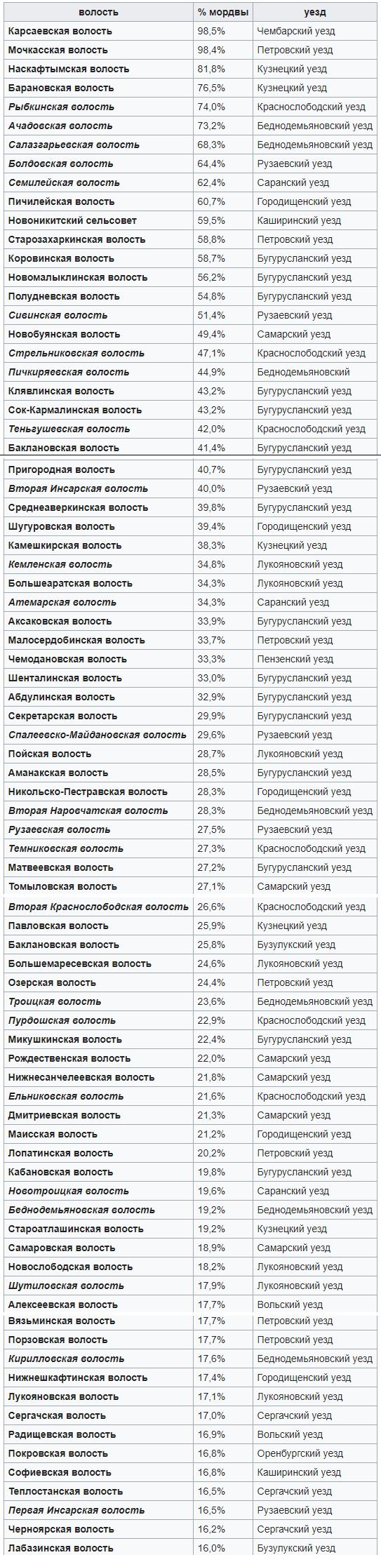 Расселение мордвы по волостям Европейской России (1926)