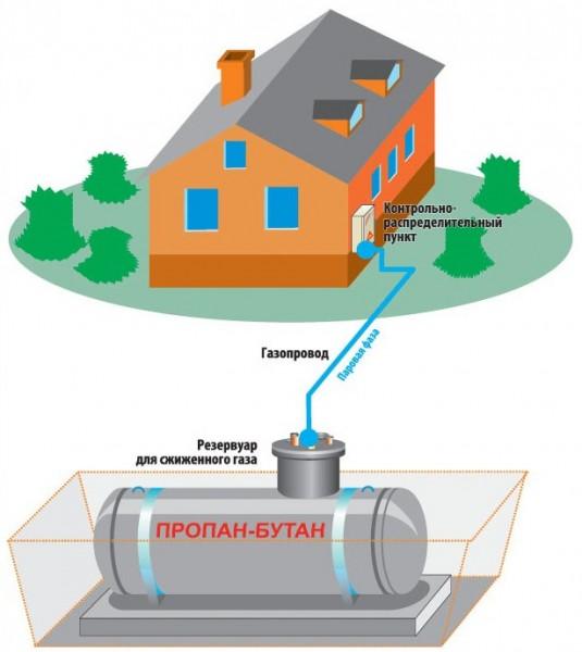 газгольдер хранилище газа