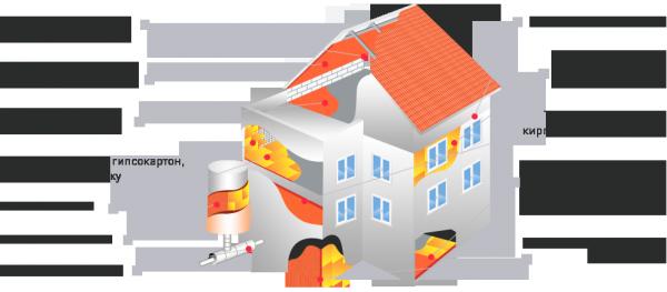 Утепление домов Крыша-фасад