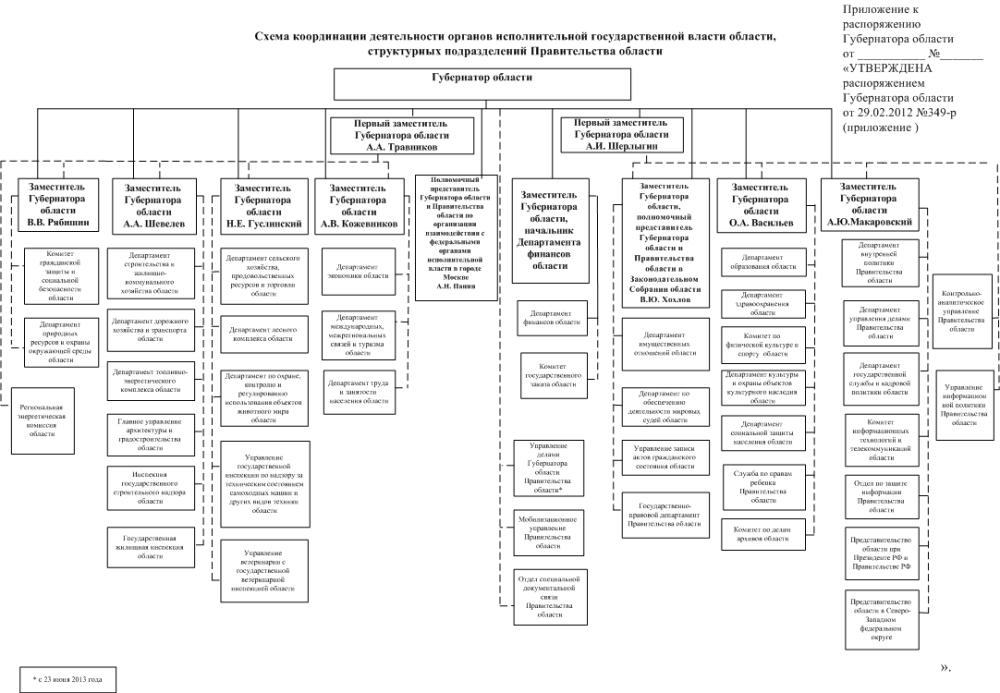 в структуре Правительства