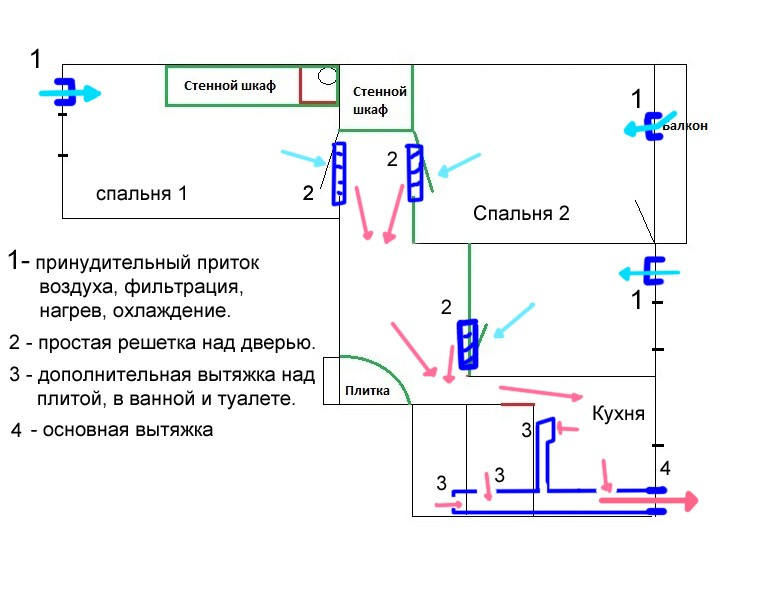 План вентиляции