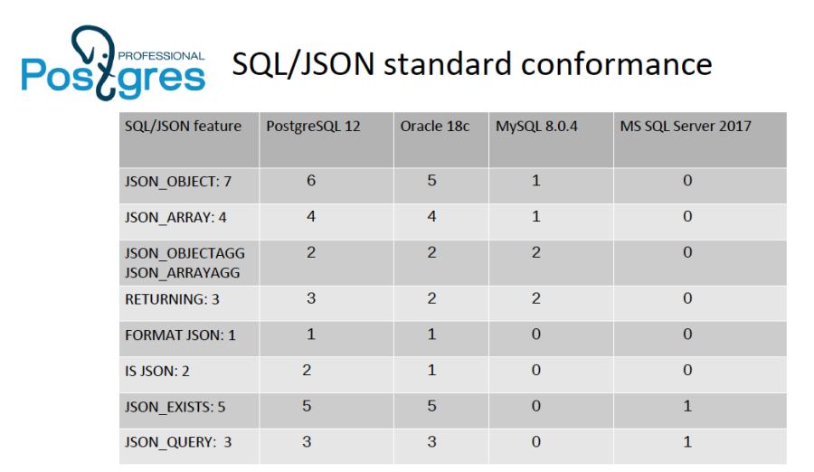 SQL/JSON standard-2016 conformance for PostgreSQL, Oracle