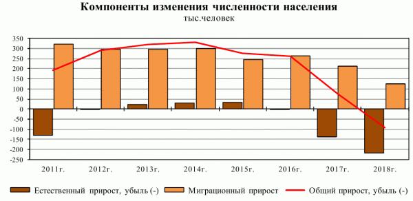 2011-2018_Россия_демография.png