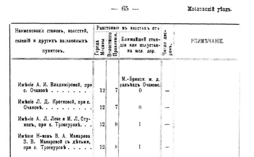 1911 Населенные местности Московской губернии, стат. сб.