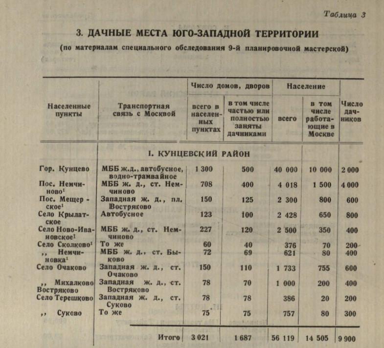 1937 Юго-Запад Москвы. С. Борисов