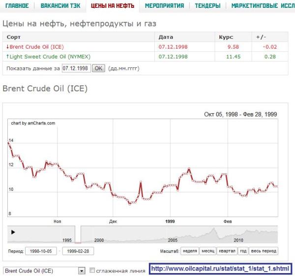 Цены на нефть, конец 1998 года