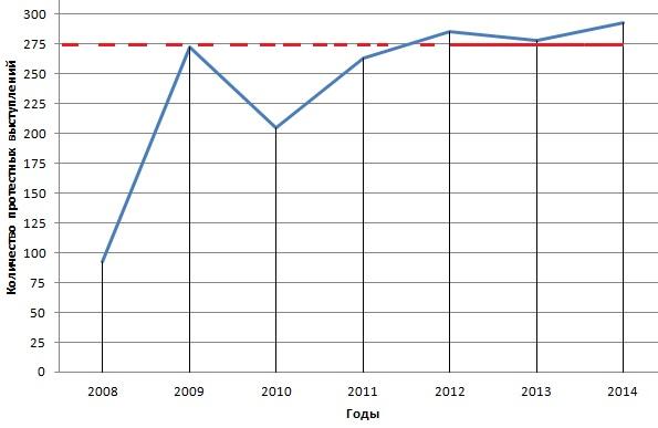 zabastovki2008-2014