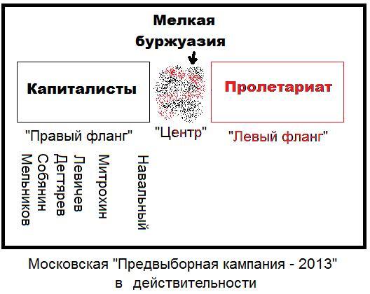 'Выборы-2013' как они есть