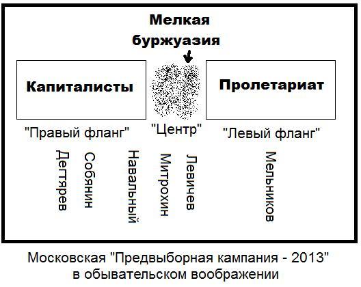 Vybory2013_ideal