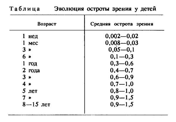 как измеряется острота зрения в разных странах