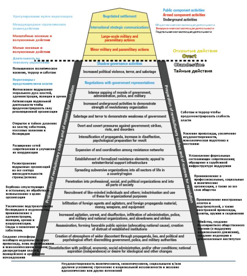 диаграммка