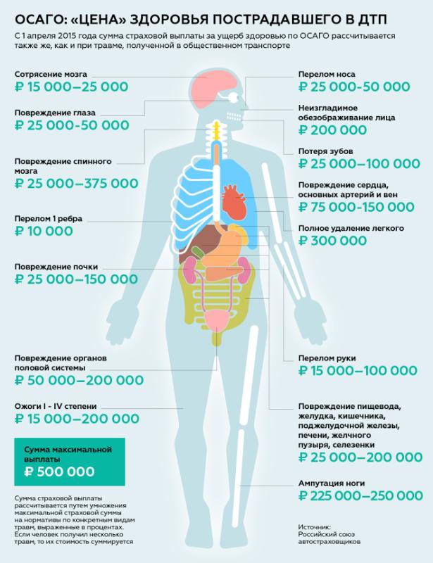 Что Вред здоровью выплаты едва слушал