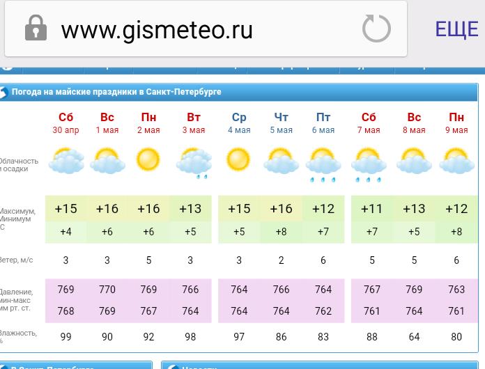 Домодедово  прогноз погоды на неделю от Гидрометцентра России