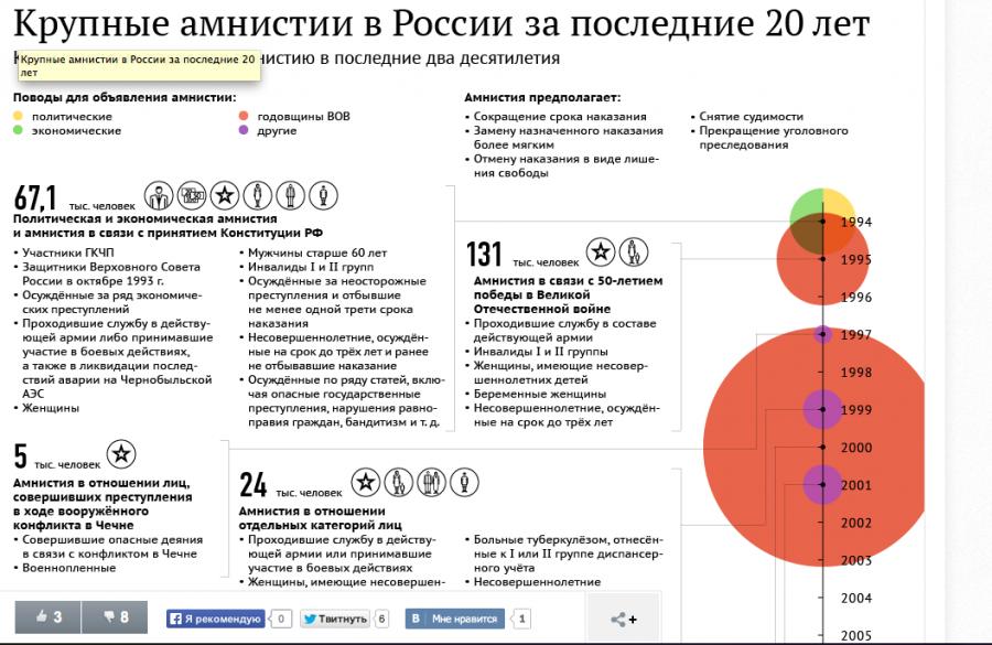примерная дата принятия уголовной амнистии 2020