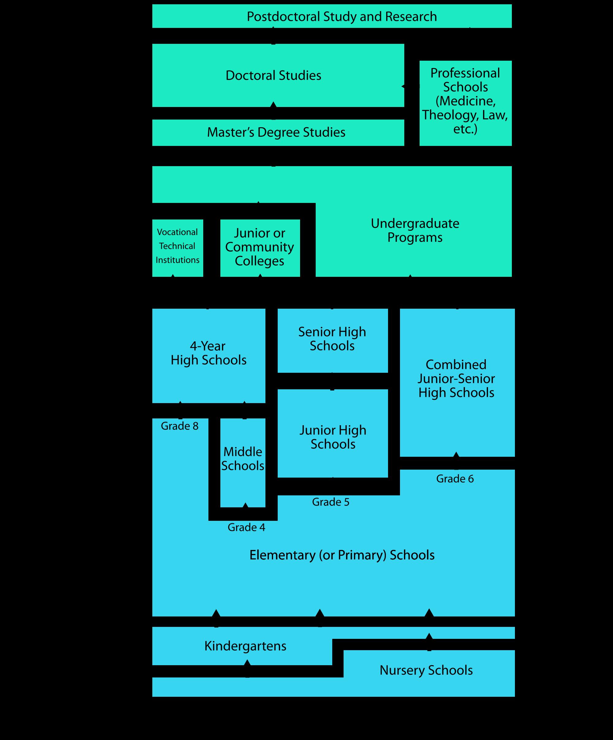 a comparison of socio economic factors in tottenville public high school and the francis school