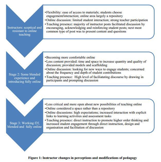 Изменение восприятия онлайн обучения