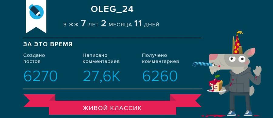 Статистика Олег-24. 13.05.2018