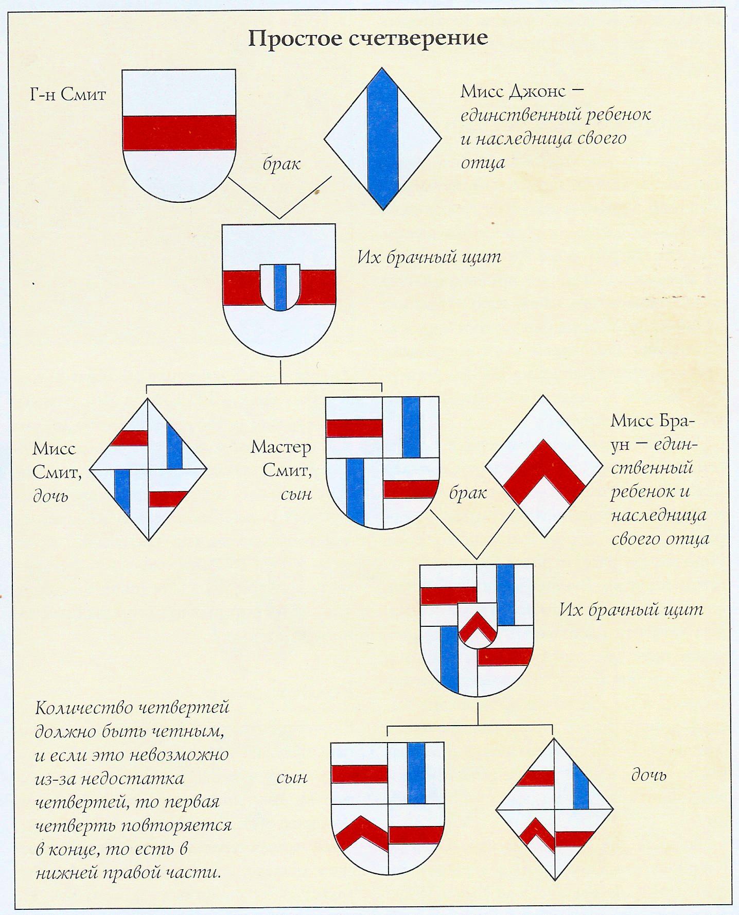 соединенный герб