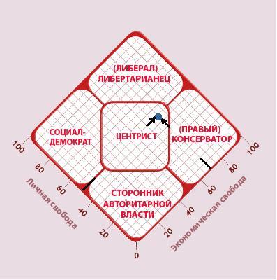 как пользоваться диаграммой аммиака