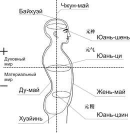Ци, энергия, каналы, цигун