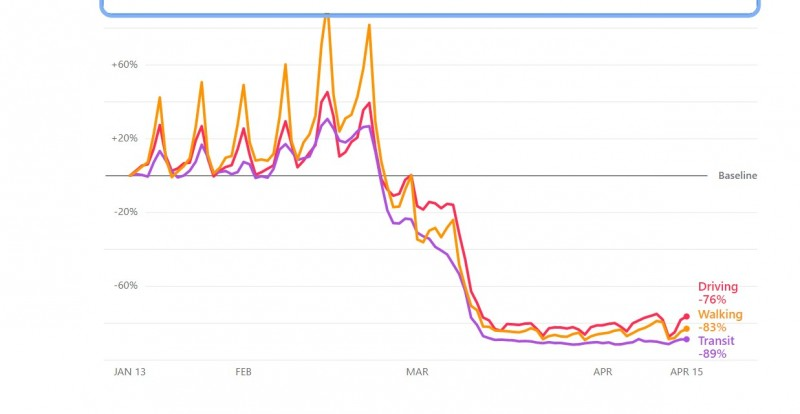 Изоляция итальянцев 83% уже 1.5 месяца(масок мало большую часть карантина - 169 тыс. заражений)