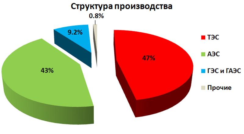 Электроэнергетика_Украины