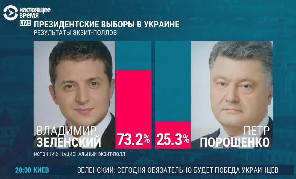 Предварительные результаты выборов на Украине