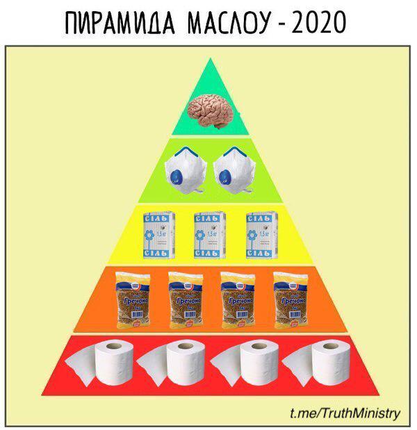 Пирамида Маслоу 2020