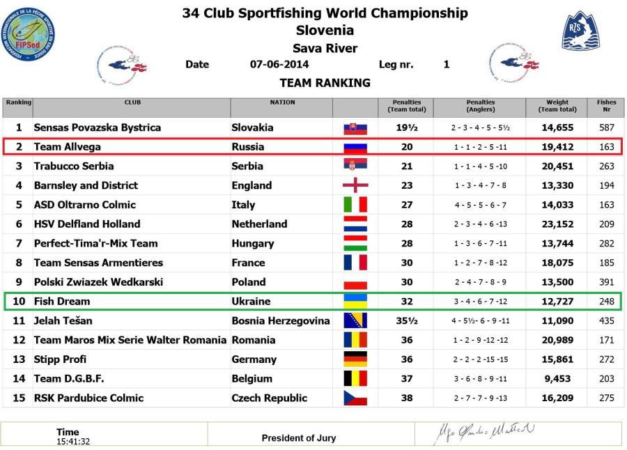 7 06 2014 - Результаты 1-ого дня Чемпионата мира по ловле рыбы среди клубов