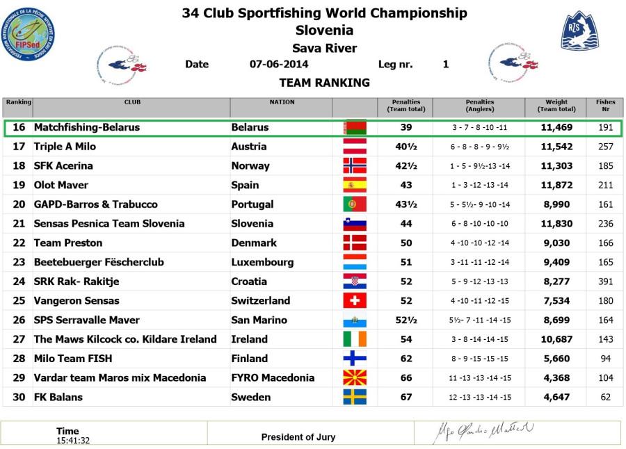 7 06 2014 - Результаты 1-ого дня Чемпионата мира по ловле рыбы среди клубов- часть 2