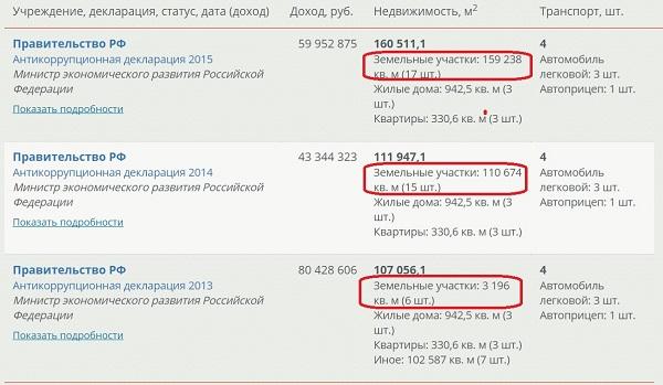 Угодья Улюкаева. Откуда у задержанного министра недвижимость на 25 миллионов долларов?