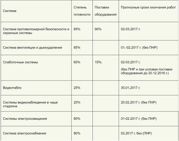 «Зенит-Арена» имени Игоря Албина или без лоха и жизнь плоха