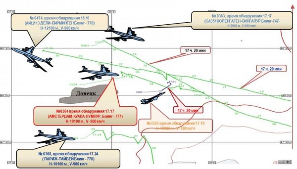 How the Boeing MH17 was shot down
