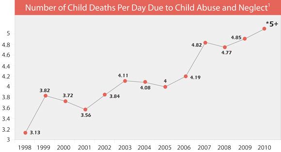 График смертей ежедневный