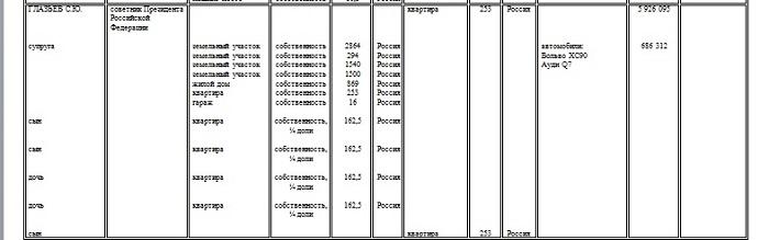 Олег Лурье,   Велосипеды главных чиновников страны. Загадки поданных деклараций