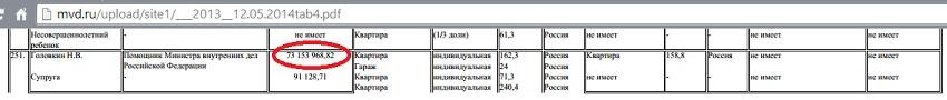 МВД Головкин доход два миллиона баксов