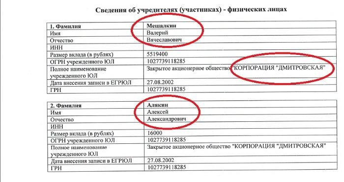корпорация дмитровская Мешалкин Алякин 2222222