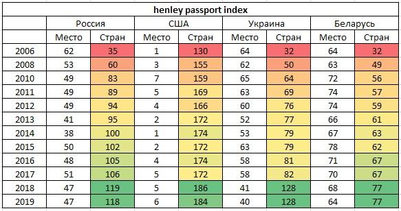 Мощь российского паспорта, экспорт русской культуры и попытка закрыть «БлаБлаКар»