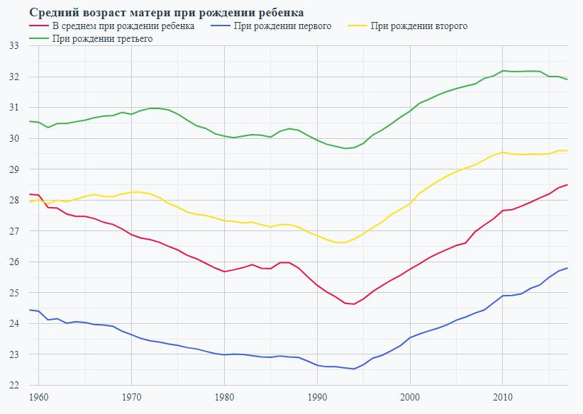 Рекордный рост населения России, возраст рождения детей и саботаж маткапитала